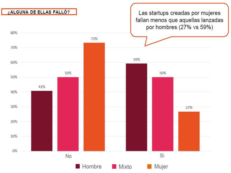 Mapa del Emprendimiento 2017 Spain Startup